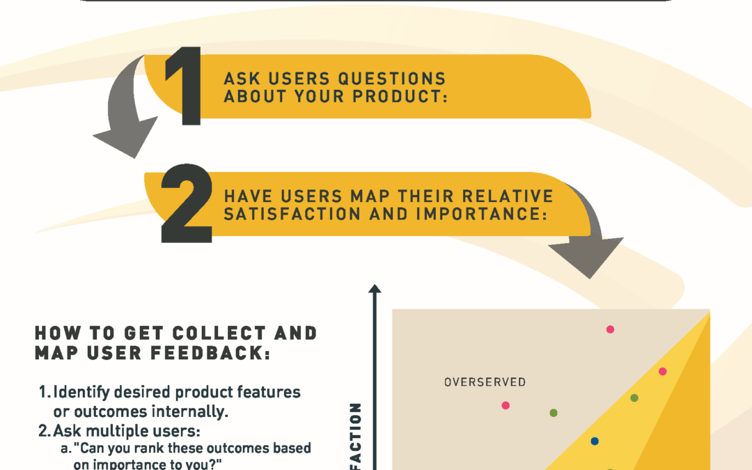 How to Rank and Set Strategic Priorities